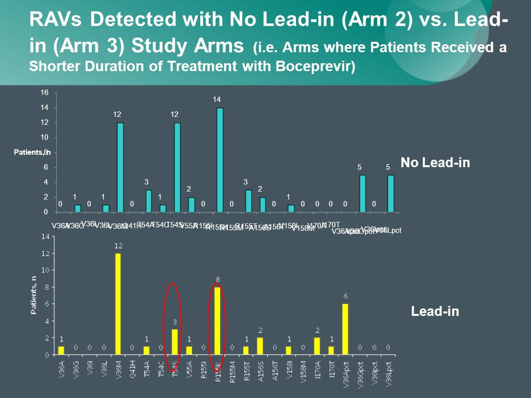 RAVs Detected with No Lead-in (Arm 2) vs.Lead- in (Arm 3) Study Arms (i.e.