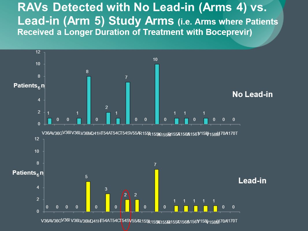 RAVs Detected with No Lead-in (Arms 4) vs. Lead-in (Arm 5) Study Arms (i.e.