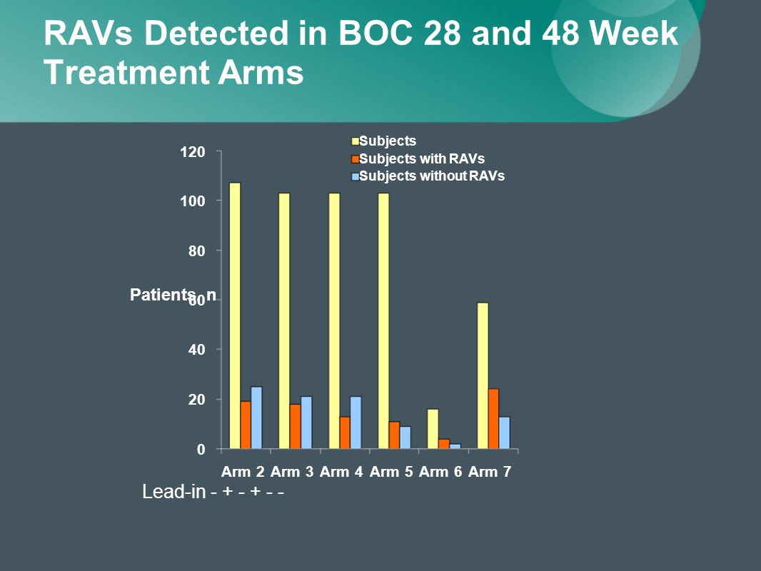 RAVs Detected in BOC 28 and 48 Week Treatment Arms Lead-in - + - + - - 0 20 40 60 80 100 120 Arm 2Arm 3Arm 4Arm 5Arm 6Arm 7 Patients, n Subjects Subjects with RAVs Subjects without RAVs