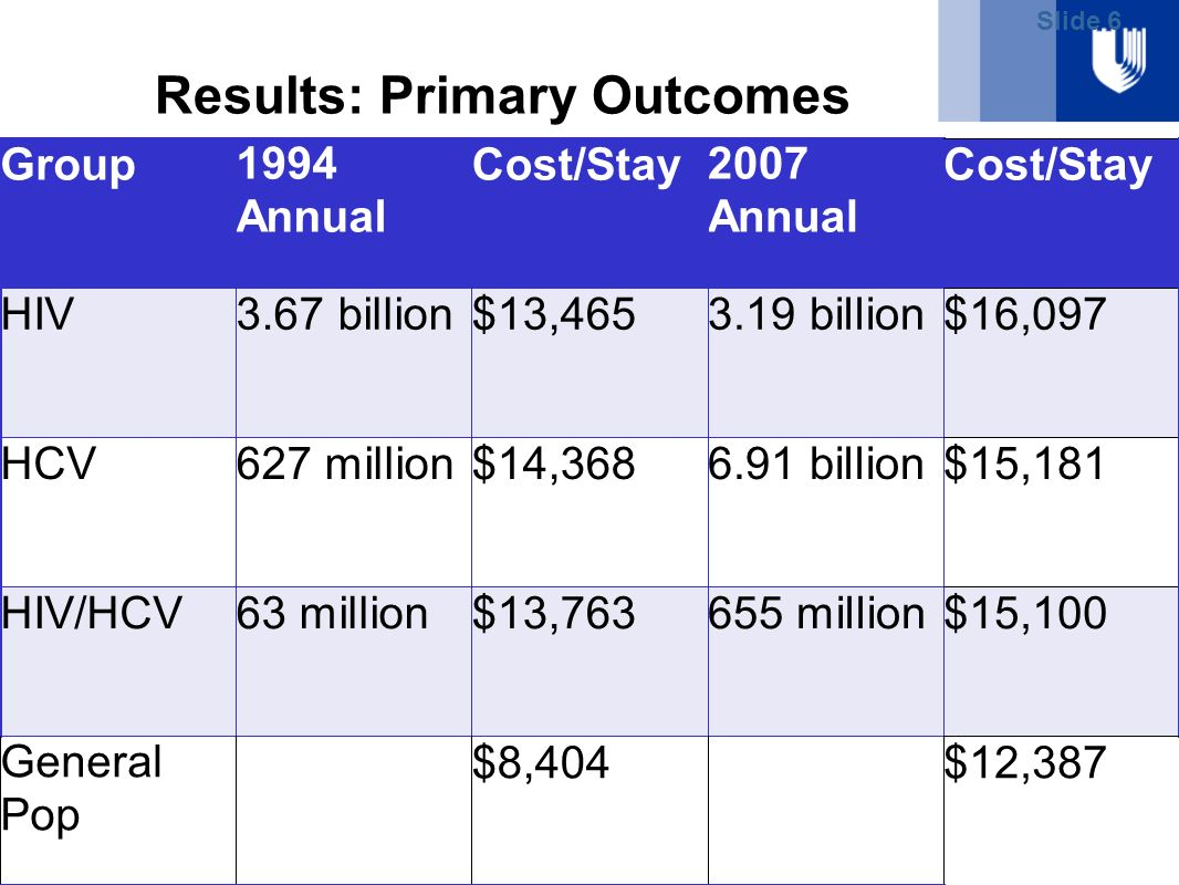 Slide 6 Results: Primary Outcomes Total Hospital Admissions Total Inpatient Healthcare Spending
