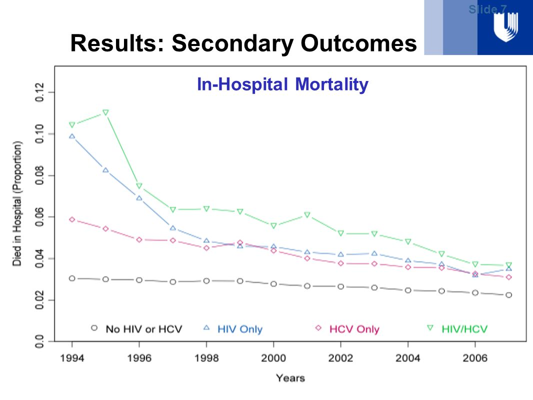 Slide 7 Results: Secondary Outcomes Length of StayIn-Hospital Mortality