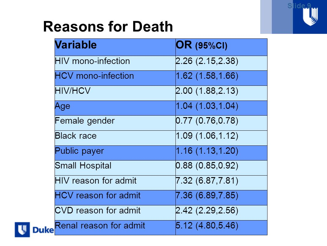Slide 9 Reasons for Death GroupReasons for Death HIV 87% Infection 9% CVA 2% Pancreatitis 1% Renal 1% HCV Liver 63% Infection 23% Resp failure 7% Rena