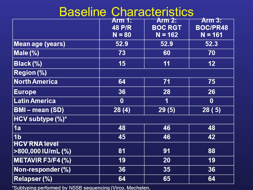 Baseline Characteristics *Subtyping performed by NS5B sequencing (Virco, Mechelen, Belgium) Arm 1: 48 P/R N = 80 Arm 2: BOC RGT N = 162 Arm 3: BOC/PR48 N = 161 Mean age (years)52.9 52.3 Male (%)736070 Black (%)151112 Region (%) North America647175 Europe362826 Latin America010 BMI – mean (SD)28 (4)29 (5)28 ( 5) HCV subtype (%)* 1a484648 1b454642 HCV RNA level >800,000 IU/mL (%)819188 METAVIR F3/F4 (%)192019 Non-responder (%)363536 Relapser (%)646564
