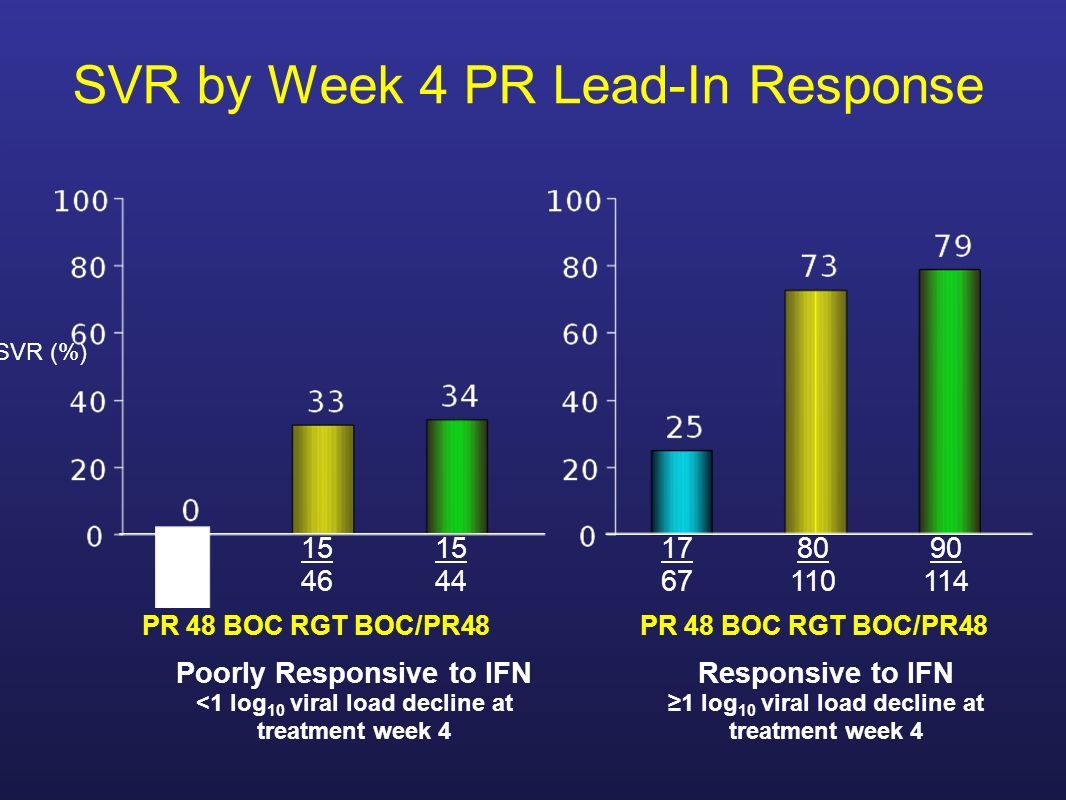 SVR by Week 4 PR Lead-In Response Poorly Responsive to IFN <1 log 10 viral load decline at treatment week 4 Responsive to IFN 1 log 10 viral load decline at treatment week 4 0 12 15 46 15 44 17 67 80 110 90 114 SVR (%) PR 48 BOC RGT BOC/PR48