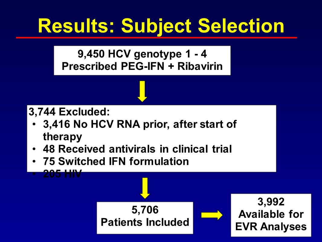 Results: Subject Selection 9,450 HCV genotype 1 - 4 Prescribed PEG-IFN + Ribavirin 5,706 Patients Included 3,744 Excluded: 3,416 No HCV RNA prior, after start of therapy 48 Received antivirals in clinical trial 75 Switched IFN formulation 205 HIV 3,992 Available for EVR Analyses