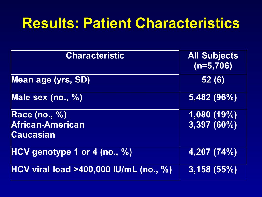 Results: Patient Characteristics CharacteristicAll Subjects (n=5,706) Mean age (yrs, SD)52 (6) Male sex (no., %)5,482 (96%) Race (no., %) African-American Caucasian 1,080 (19%) 3,397 (60%) HCV genotype 1 or 4 (no., %)4,207 (74%) HCV viral load >400,000 IU/mL (no., %)3,158 (55%)