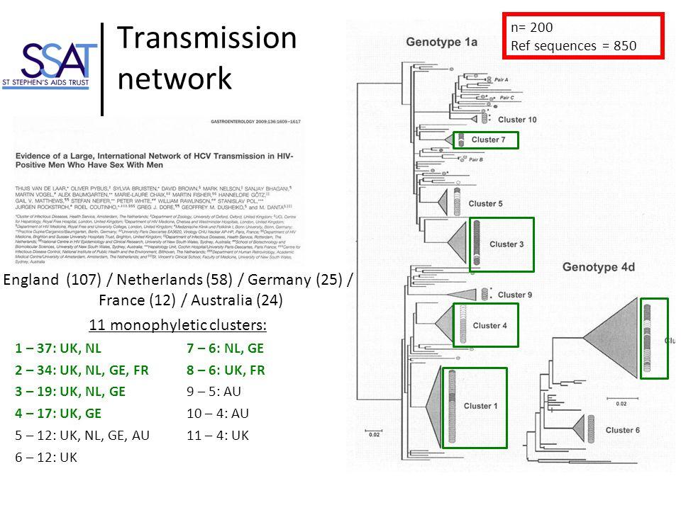 Transmission network n= 200 Ref sequences = 850 1 – 37: UK, NL 2 – 34: UK, NL, GE, FR 3 – 19: UK, NL, GE 4 – 17: UK, GE 5 – 12: UK, NL, GE, AU 6 – 12: