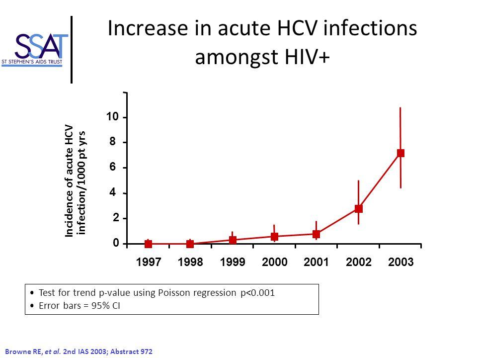 Reports of acute hepatitis C in HIV+ MSM 1.Giraudon I et al.