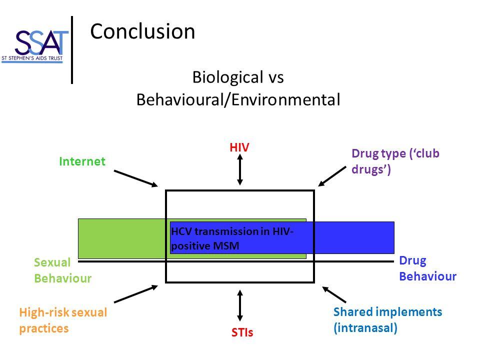 Conclusion Sexual Behaviour Drug Behaviour HCV transmission in HIV- positive MSM High-risk sexual practices Internet Drug type (club drugs) STIs Share