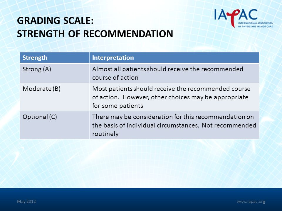 May 2012 GRADING SCALE: STRENGTH OF RECOMMENDATION StrengthInterpretation Strong (A)Almost all patients should receive the recommended course of actio