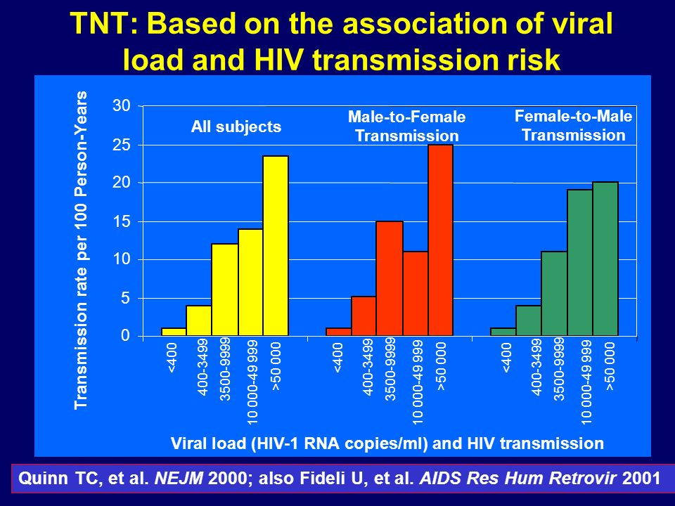 TNT: Based on the association of viral load and HIV transmission risk 0 5 10 15 20 25 30 Viral load (HIV-1 RNA copies/ml) and HIV transmission Transmi