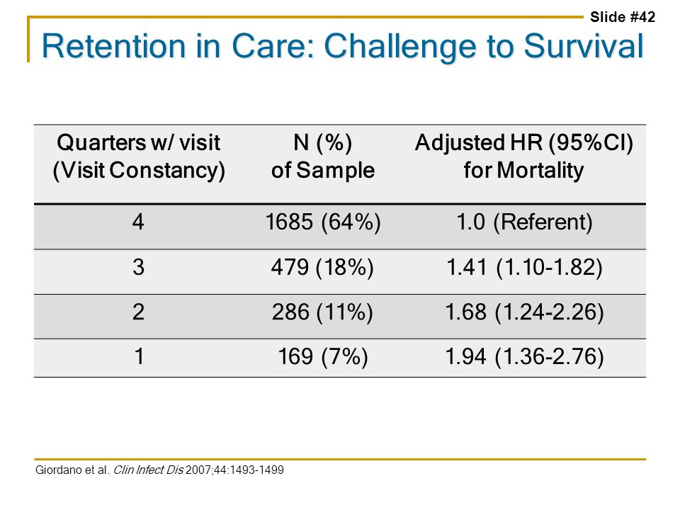 Slide #42 Retention in Care: Challenge to Survival Giordano et al. Clin Infect Dis 2007;44:1493-1499 Quarters w/ visit (Visit Constancy) N (%) of Samp