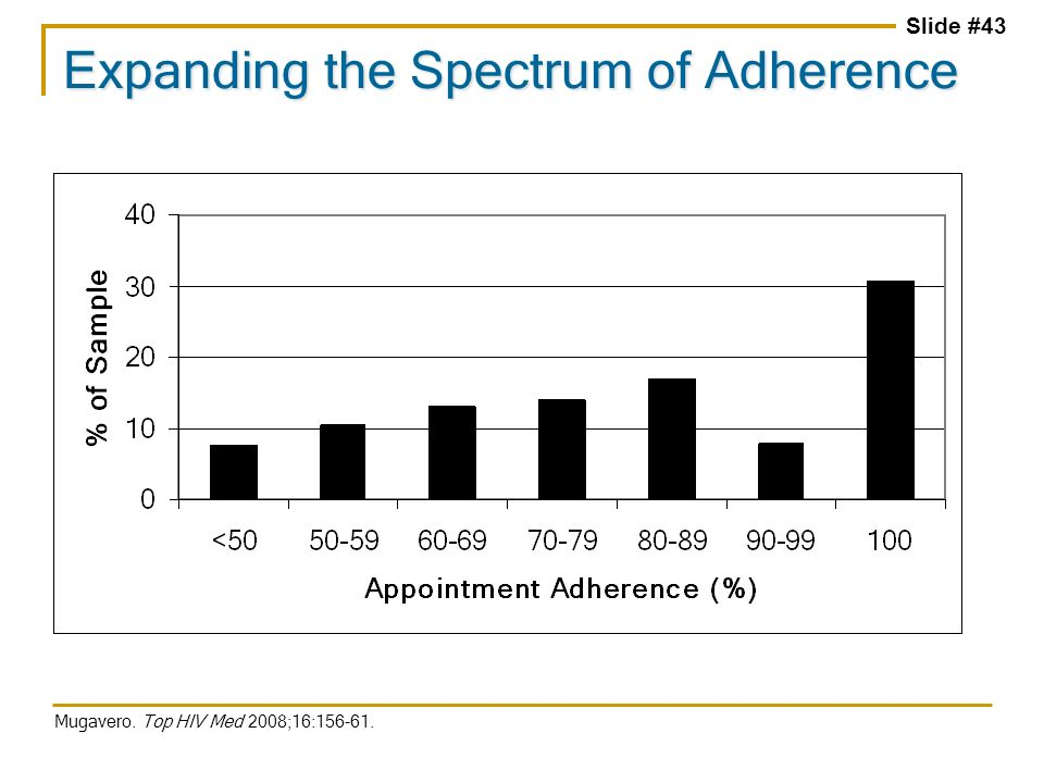 Slide #43 Expanding the Spectrum of Adherence Mugavero. Top HIV Med 2008;16:156-61.