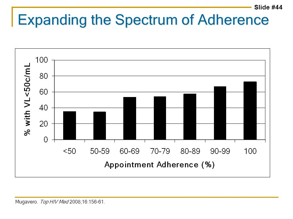 Slide #44 Expanding the Spectrum of Adherence Mugavero. Top HIV Med 2008;16:156-61.