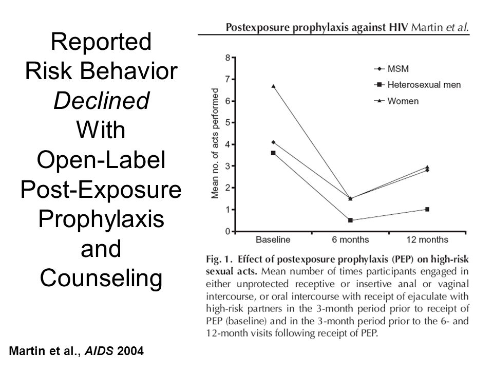 Reported Risk Behavior Declined With Open-Label Post-Exposure Prophylaxis and Counseling Martin et al., AIDS 2004