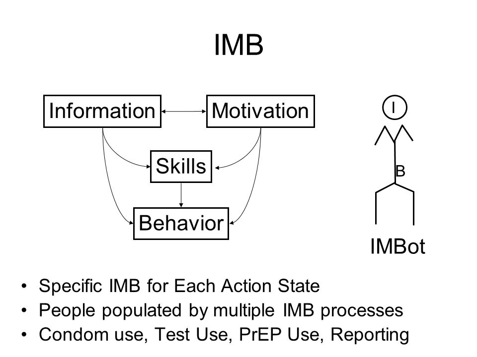 IMB I B Information Motivation Skills Behavior Specific IMB for Each Action State People populated by multiple IMB processes Condom use, Test Use, PrEP Use, Reporting IMBot