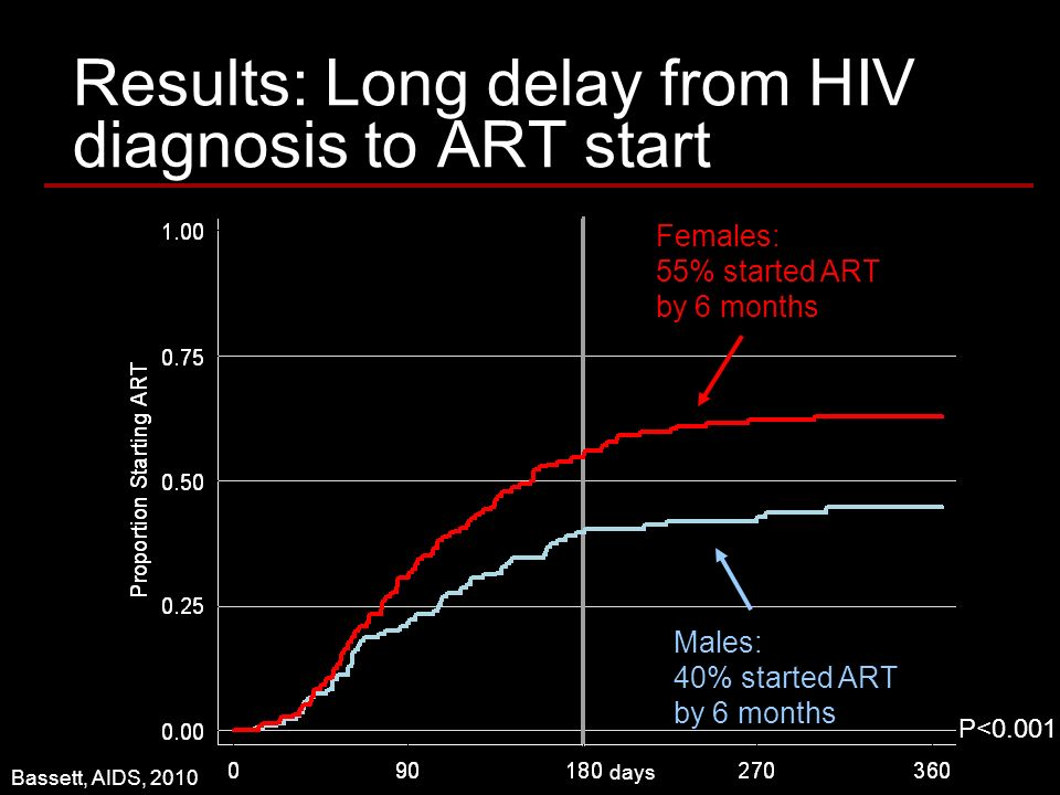 Results: Long delay from HIV diagnosis to ART start P<0.001 Males: 40% started ART by 6 months Females: 55% started ART by 6 months Bassett, AIDS, 2010 days P<0.001
