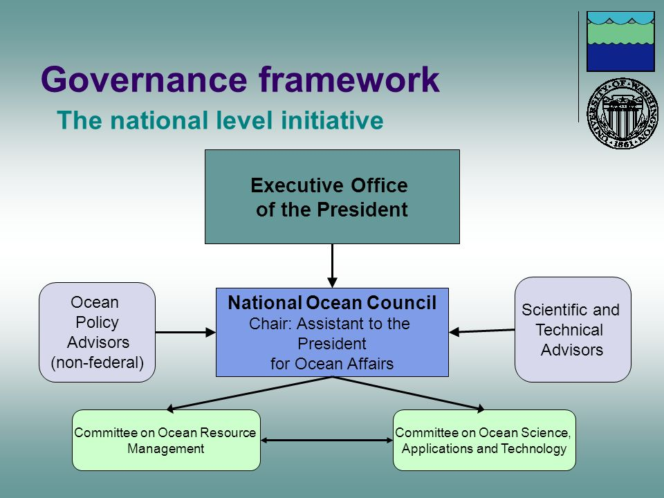 Governance framework The national level initiative Executive Office of the President National Ocean Council Chair: Assistant to the President for Ocea