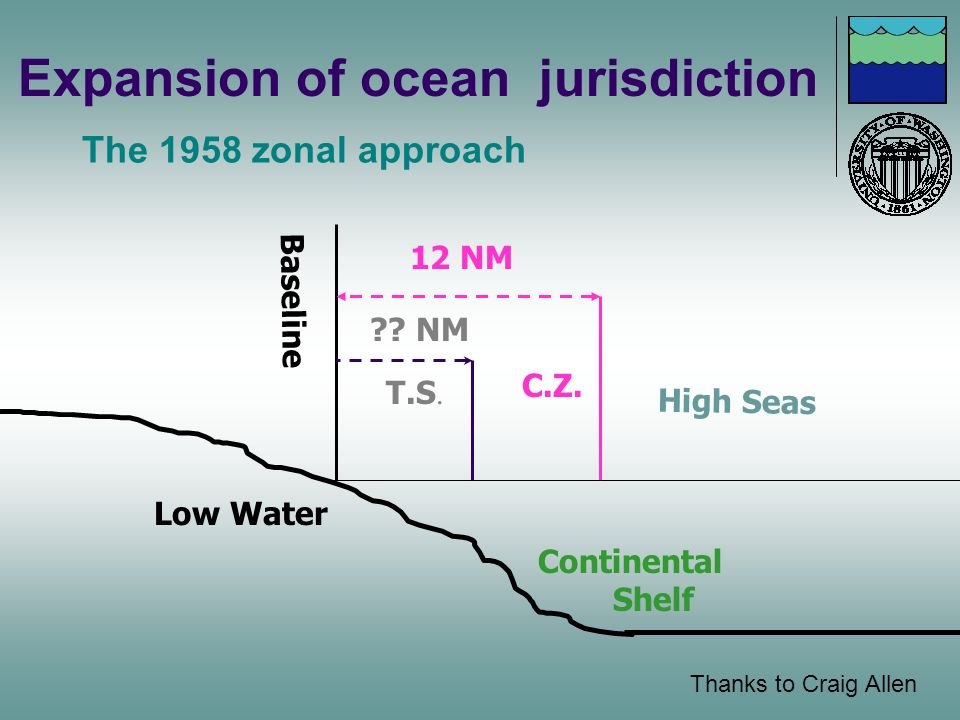 Low Water 12 NM High Seas Baseline C.Z. ?? NM T.S. Continental Shelf Expansion of ocean jurisdiction The 1958 zonal approach Thanks to Craig Allen