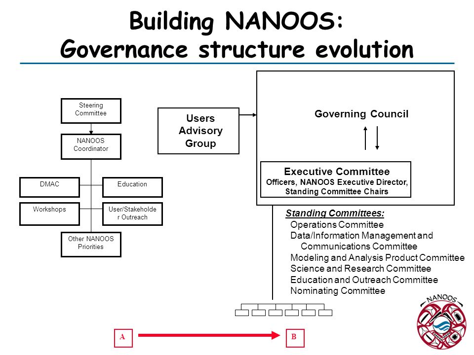 Building NANOOS: Governance structure evolution Users Advisory Group NANOOS Coordinator Steering Committee Workshops DMAC User/Stakeholde r Outreach O