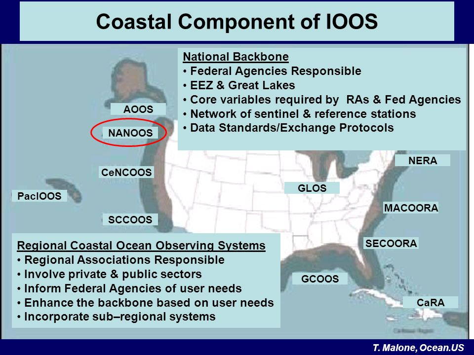 GCOOS CeNCOOS NANOOS AOOS PacIOOS SECOORA MACOORA SCCOOS NERA CaRA Coastal Component of IOOS GLOS National Backbone Federal Agencies Responsible EEZ & Great Lakes Core variables required by RAs & Fed Agencies Network of sentinel & reference stations Data Standards/Exchange Protocols Regional Coastal Ocean Observing Systems Regional Associations Responsible Involve private & public sectors Inform Federal Agencies of user needs Enhance the backbone based on user needs Incorporate sub–regional systems T.