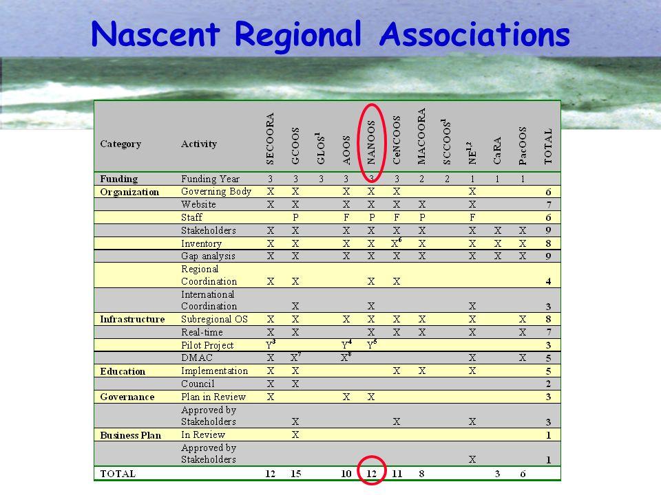 Nascent Regional Associations