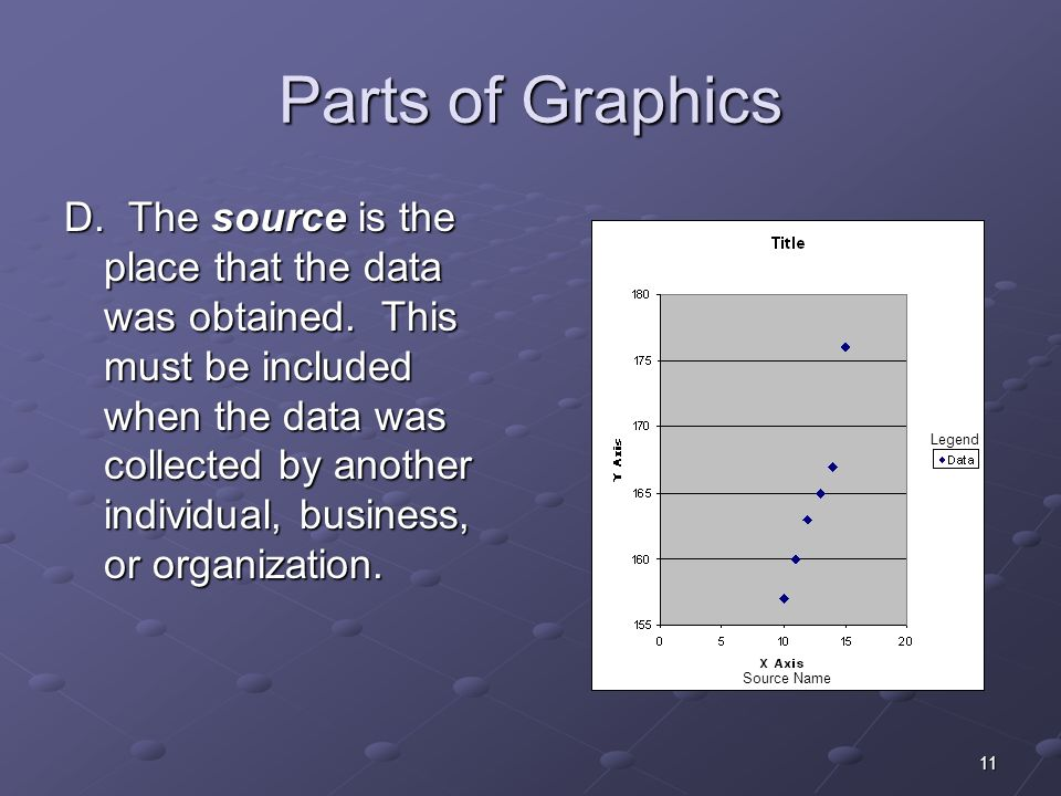 11 Parts of Graphics D. The source is the place that the data was obtained.