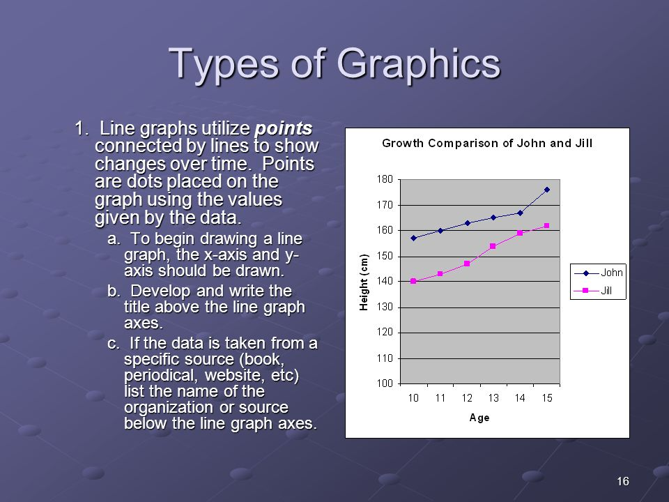 16 Types of Graphics 1. Line graphs utilize points connected by lines to show changes over time.
