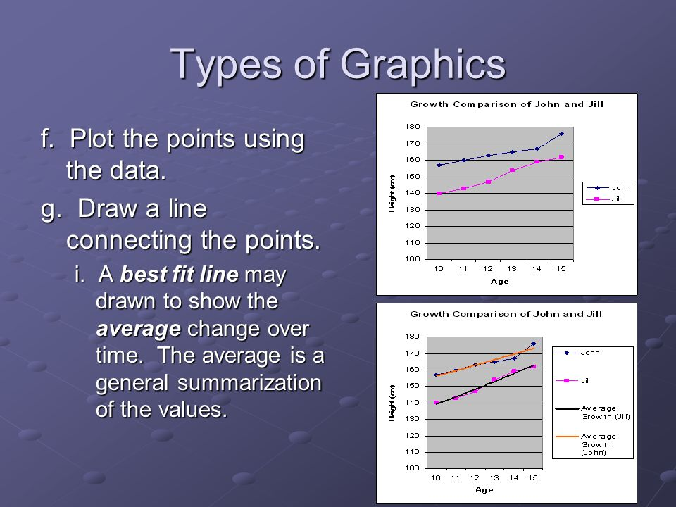 18 Types of Graphics f. Plot the points using the data.