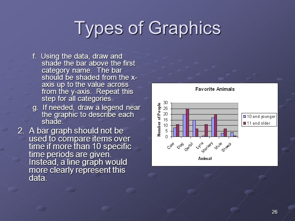 26 Types of Graphics f. Using the data, draw and shade the bar above the first category name.