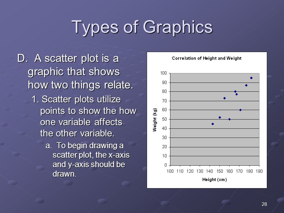 28 Types of Graphics D. A scatter plot is a graphic that shows how two things relate.
