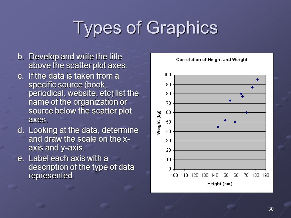 30 Types of Graphics b. Develop and write the title above the scatter plot axes.