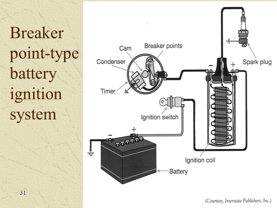 Breaker point-type battery ignition system 31