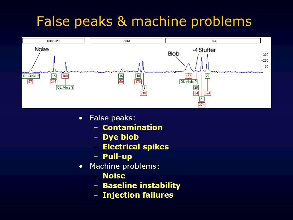False peaks & machine problems False peaks: –Contamination –Dye blob –Electrical spikes –Pull-up Machine problems: –Noise –Baseline instability –Injec