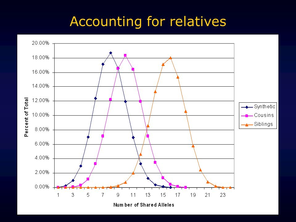 Accounting for relatives