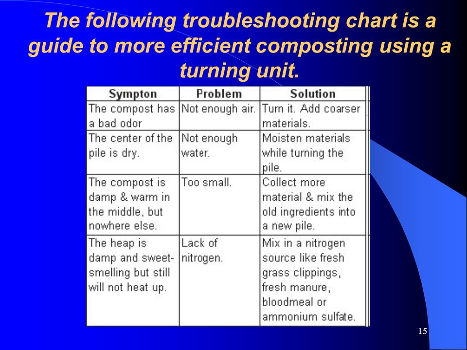 15 The following troubleshooting chart is a guide to more efficient composting using a turning unit.
