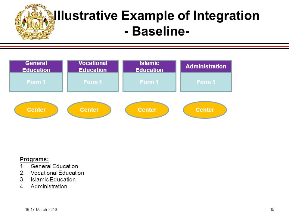 15 Illustrative Example of Integration - Baseline March 2010 Form 1 Islamic Education Form 1 Administration Form 1 Center Programs: 1.General Education 2.Vocational Education 3.Islamic Education 4.Administration Vocational Education General Education