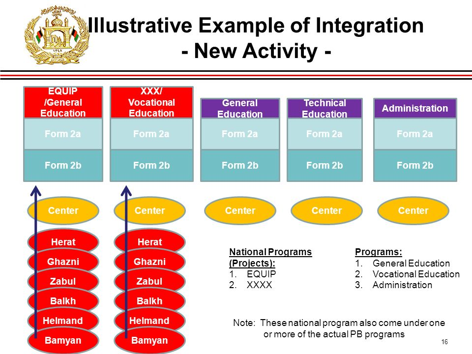 16 Illustrative Example of Integration - New Activity March 2010 XXX/ Vocational Education Form 2a Form 2b General Education Form 2a Form 2b Technical Education Form 2a Form 2b Administration Form 2a Form 2b EQUIP /General Education Form 2a Form 2b Center Herat Ghazni Zabul Balkh Helmand Bamyan Herat Ghazni Zabul Balkh Helmand Bamyan Programs: 1.General Education 2.Vocational Education 3.Administration National Programs (Projects): 1.EQUIP 2.XXXX Note: These national program also come under one or more of the actual PB programs