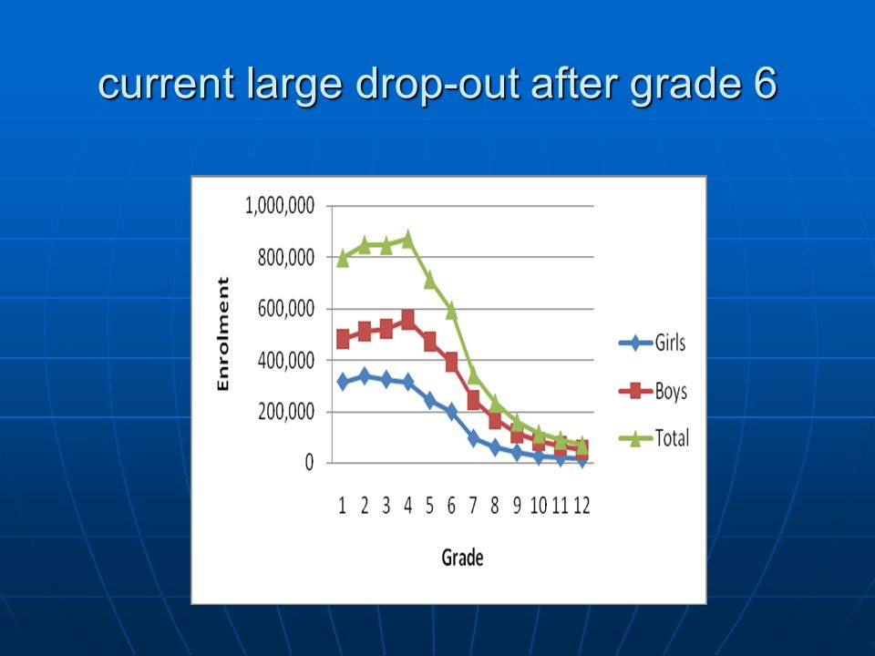current large drop-out after grade 6