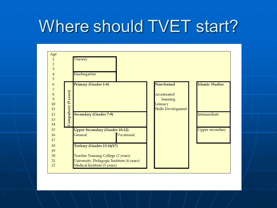 GoA Plans for TVET (NESP II) Area20092014 TVET Regional Institutes 1632 TVET Provincial Schools 32/38102 TVET District Schools 364 TVET Enrollment 19,500150,000* TVET Teachers 3,10011,900 Agricultural education schools/institutes 2788/114 Agricultural education enrollment 5,50040,000 * Increase enrollment of girls up to 30%