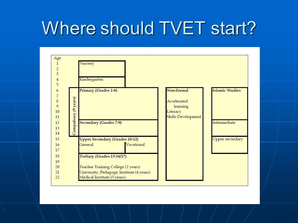 Where should TVET start