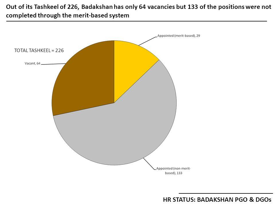 Out of its Tashkeel of 226, Badakshan has only 64 vacancies but 133 of the positions were not completed through the merit-based system HR STATUS: BADAKSHAN PGO & DGOs TOTAL TASHKEEL = 226