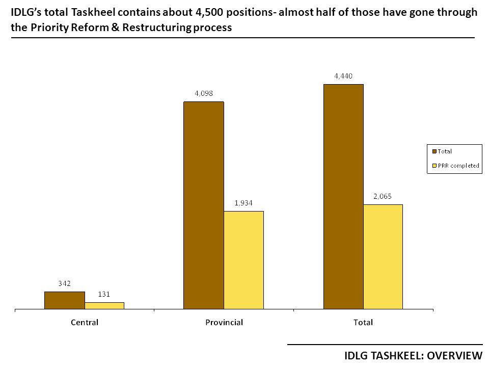 IDLGs total Taskheel contains about 4,500 positions- almost half of those have gone through the Priority Reform & Restructuring process IDLG TASHKEEL: OVERVIEW