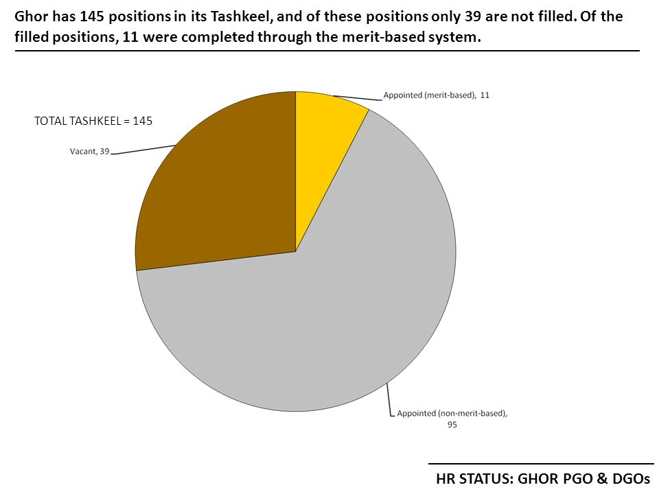 Ghor has 145 positions in its Tashkeel, and of these positions only 39 are not filled.