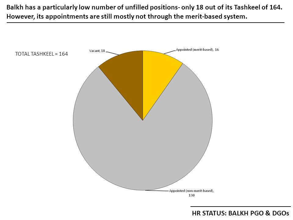 Balkh has a particularly low number of unfilled positions- only 18 out of its Tashkeel of 164.