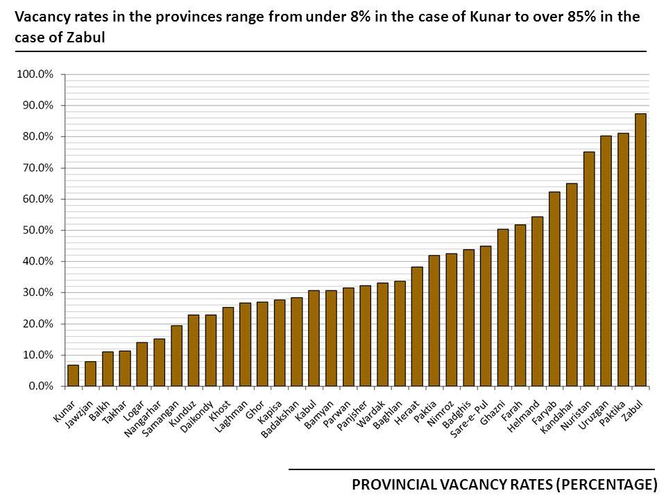TOTAL TASHKEEL = 88 Samangan has just 17 vacancies in its Tashkeel of 88 positions, but only 8 of its 71 positions were filled through the merit-based system HR STATUS: SAMANGAN PGO & DGOs