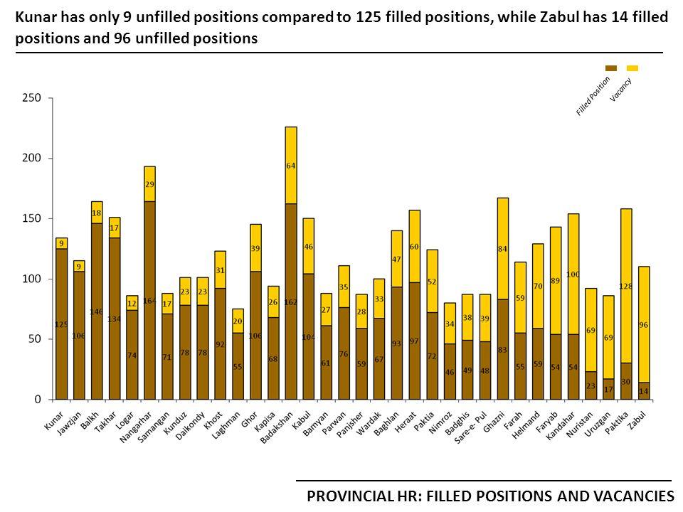 Nangahar has a particularly low proportion of vacant positions- just 29 in its Tashkeel of 193 HR STATUS: NANGAHAR PGO & DGOs TOTAL TASHKEEL = 193
