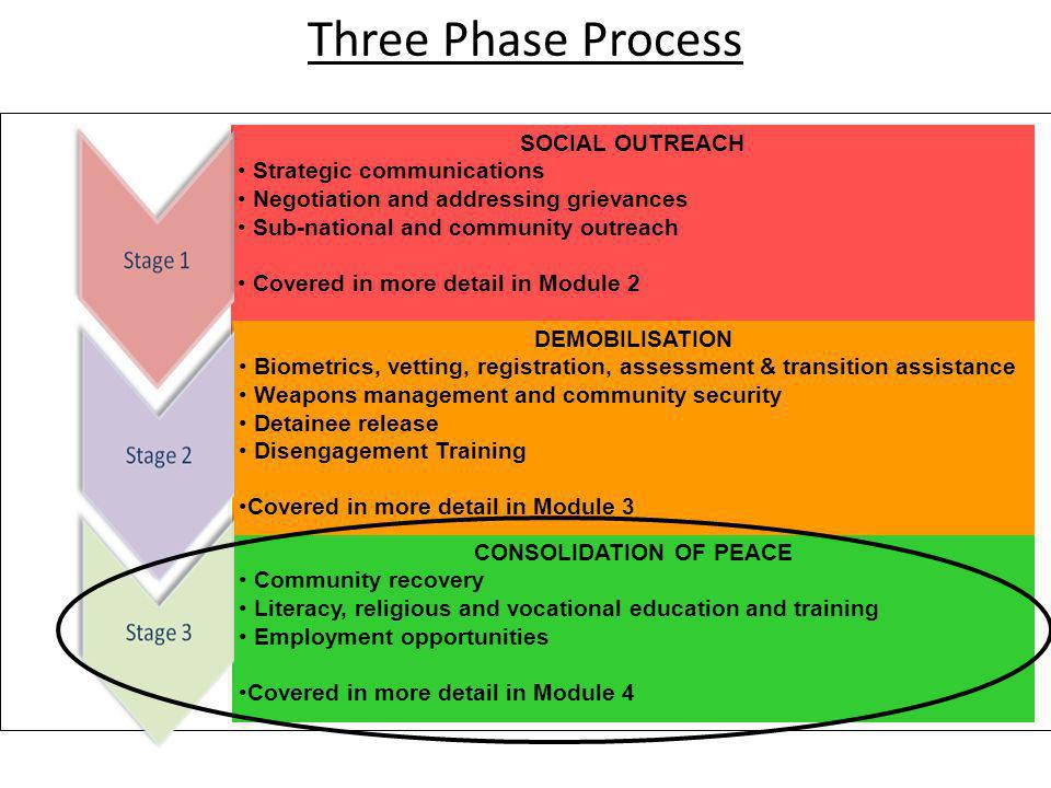 Three Phase Process SOCIAL OUTREACH Strategic communications Negotiation and addressing grievances Sub-national and community outreach Covered in more