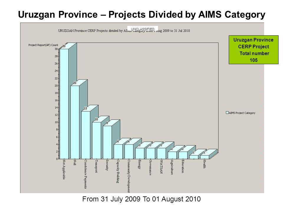 From 31 July 2009 To 01 August 2010 Uruzgan Province – Projects Divided by AIMS Category Uruzgan Province CERP Project Total number 105 UNCLASSIFIED