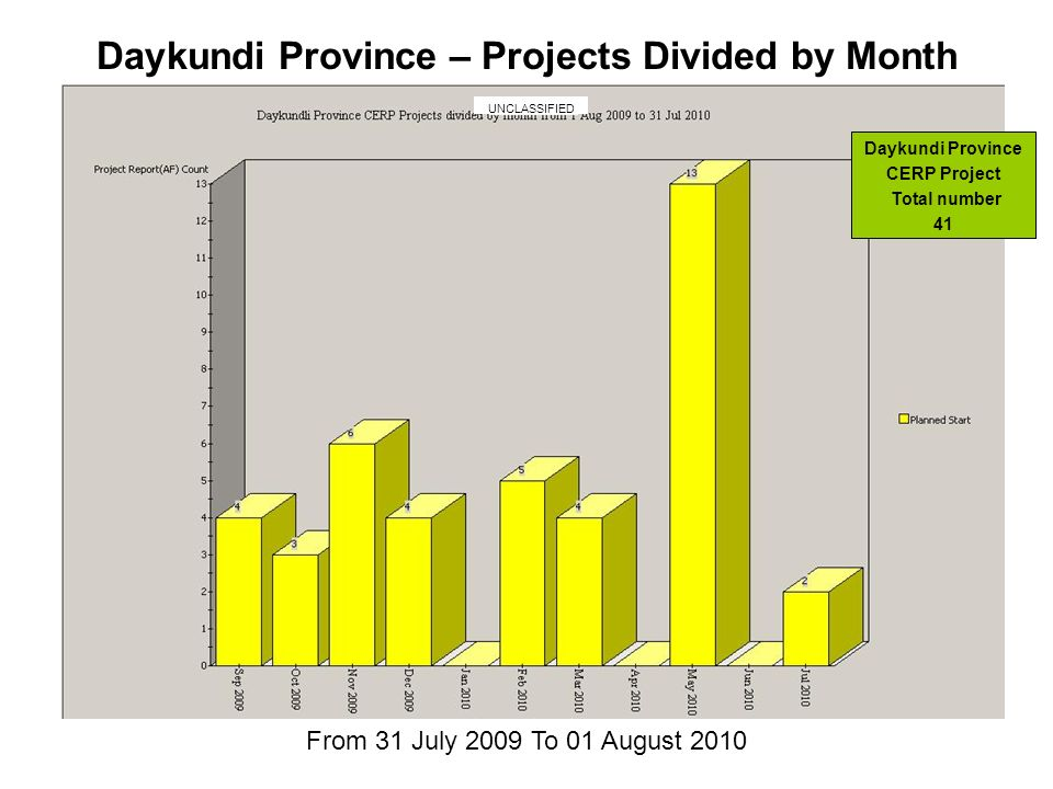 From 31 July 2009 To 01 August 2010 Daykundi Province – Projects Divided by Month Daykundi Province CERP Project Total number 41 UNCLASSIFIED